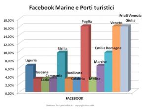 extrapola - porti italiani