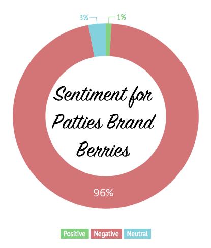 sentiment-for-patties-brand